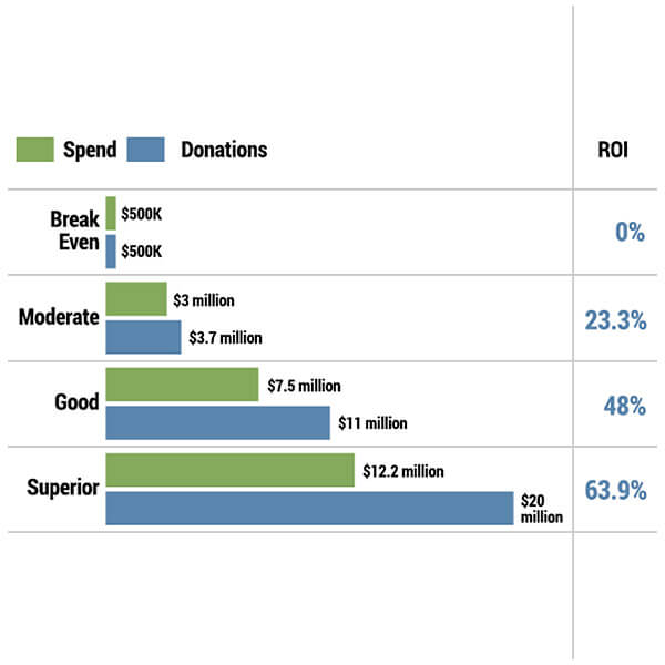 ROI Chart_Spend_Donations