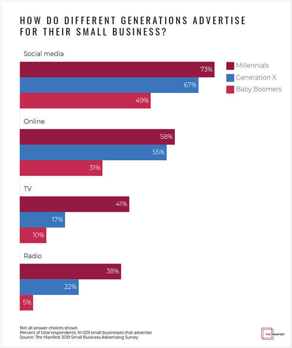 How do different generations advertise for their small business?