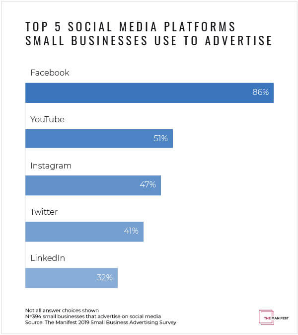 top 5 social media platforms small businesses use to advertise